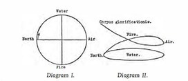 """Carl Jung on the """"Scientia."""" 