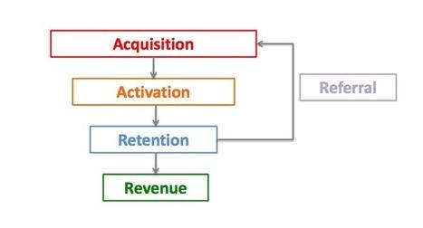 ¿Sabes lo que es el Growth Hacking? - Marketing en Redes | Links sobre Marketing, SEO y Social Media | Scoop.it