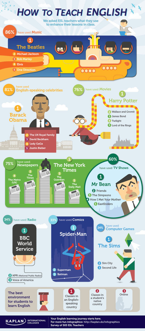 How To Teach English Infographic | EdTech for World Languages | Scoop.it
