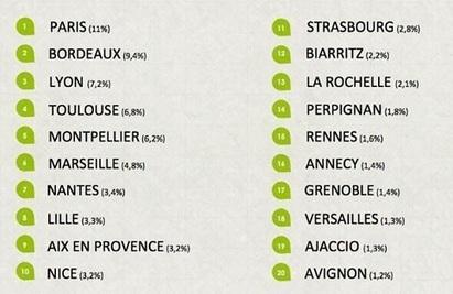 Quelles sont les villes préférées des Français pour travailler ? | Marketing, communication and media trends in 2013 | Scoop.it