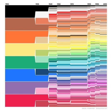This Chart Shows The Incredible Explosion Of Crayon Colors Over The Last 100 Years | Information Technology & Social Media News | Scoop.it
