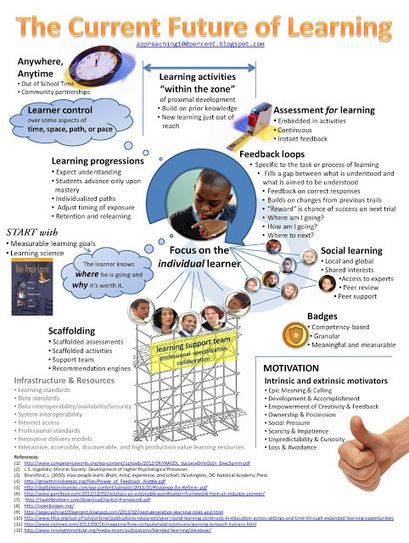 Approaching 100%: The Current Future of Learning Infographic | Educational Leadership and Technology | Scoop.it