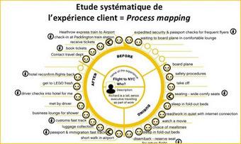 L'analyse de l'expérience client ? | Satisfaction et fidélité clients | Marketing | Scoop.it