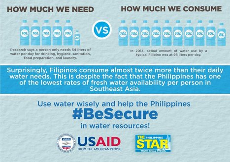 "Filipinos consumer almost twice more than their daily water needs (""maybe its due to the weather"") 