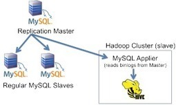 MySQL and Hadoop Integration | Architects Zone | php | Scoop.it