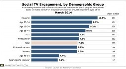 Whos Engaging in Social TV? | J320- Television Today | Scoop.it