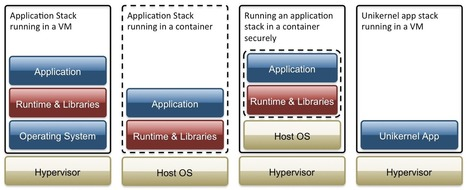 7 Unikernel Projects to Take On Docker in 2015 | Linux.com | Software Development Hub | Scoop.it