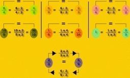 Cours complet sur les opérations fractionnaires (Cinquième) « E.S.C Jeanne d'arc, LP St agnès || Sciences physiques | Math physique college | Scoop.it
