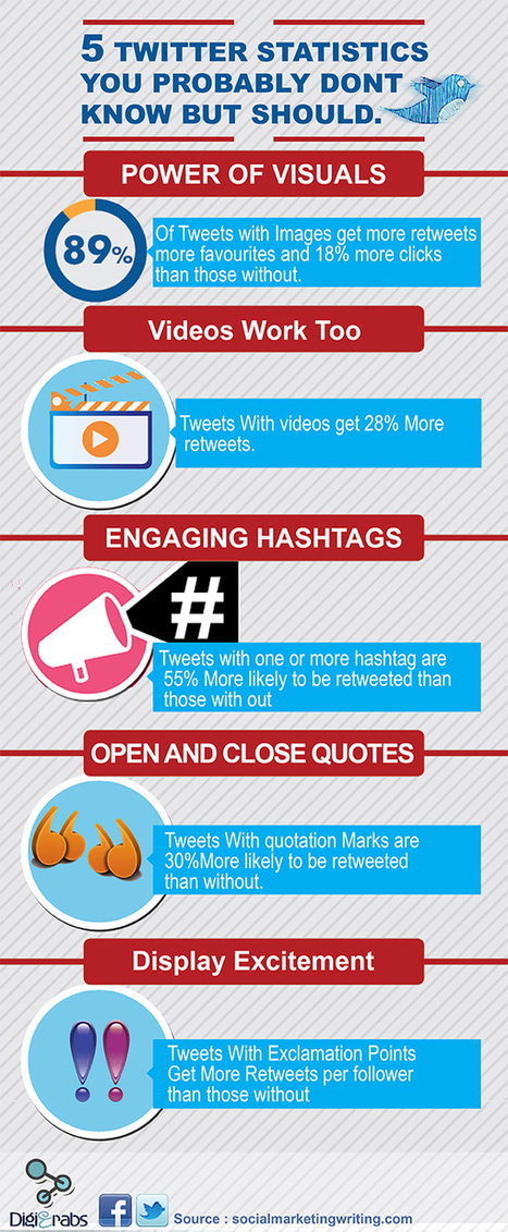 5 Surprising Twitter Statistics You Probably Don't Know, But Should | Kore Social Mix | Scoop.it