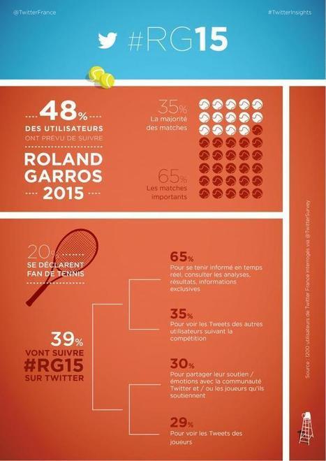 #RG15 Suivez le tournoi Roland Garros sur Twitter | Twitter Blogs | La Nouvelle Télévision | Scoop.it
