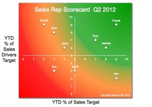 How to use sales rep scorecards to drive sales performance | B2B Sales & Marketing Insights | Scoop.it