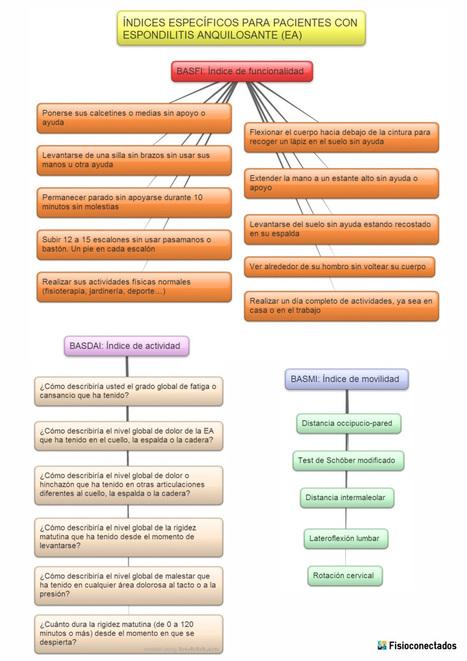 Espondilitis anquilosante: definición, tratamiento y ejercicio físico | Fisioterapia y eSalud | Scoop.it