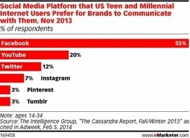 Teens Press Play on YouTube – eMarketer | wearable and moving marketing | Scoop.it