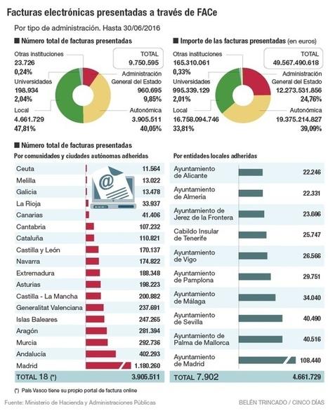 El reto de aplicar la factura electrónica en las empresas | Impuestos | Scoop.it