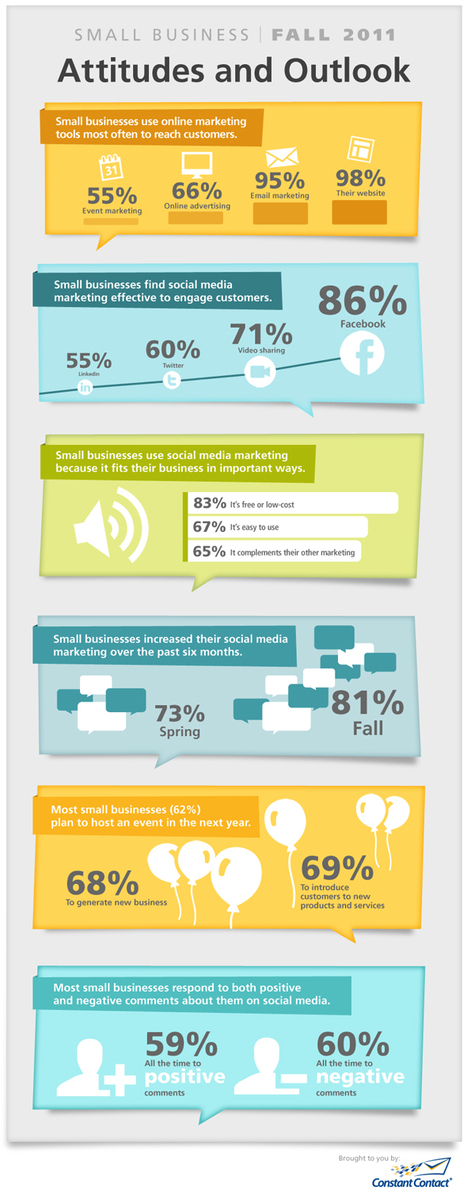 The state of social media and small business   visualizing social media   Scoop.it