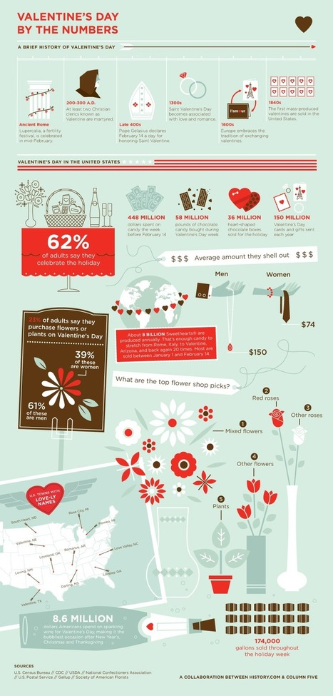 Valentine's Day by the Numbers [infographic]   AP Psych Final: Infographs   Scoop.it