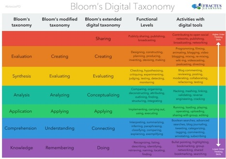 New Bloom's Taxonomy Poster for Teachers ~ Educational Technology and Mobile Learning | learning21andbeyond | Scoop.it