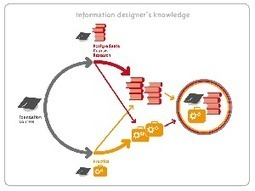 A bigger picture of informationdesign   Memetor   Scoop.it