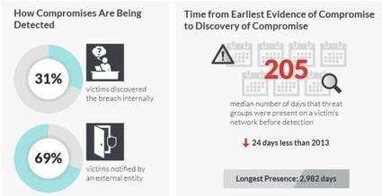 #Sécurité : une entreprise met en moyenne 6 mois à s'apercevoir d'une attaque | Information #Security #InfoSec #CyberSecurity #CyberSécurité #CyberDefence | Scoop.it