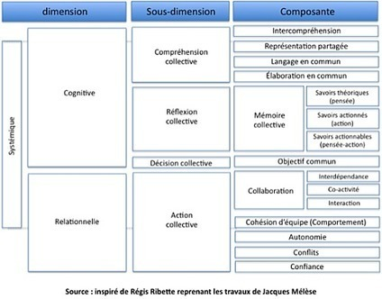 Les différentes dimensions de l'Intelligence Collective | Intelligences collectives | Scoop.it