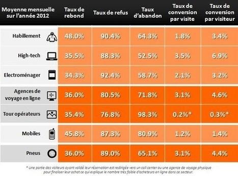 E-commerce : les taux de conversion secteur par secteur | E-Business & E-Commerce News | Scoop.it