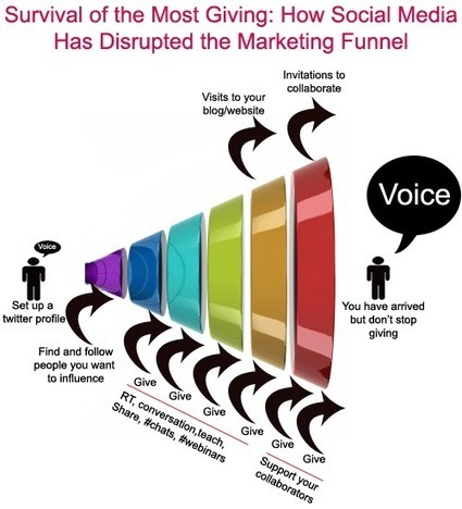 Out goes the marketing funnel, in comes the giving funnel | Social Media Marketing Strategies | Scoop.it