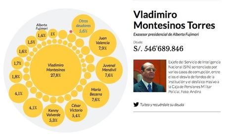 Las millonarias deudas de la CORRUPCIÓN fujimorista | Memorias de Orfeo | Scoop.it