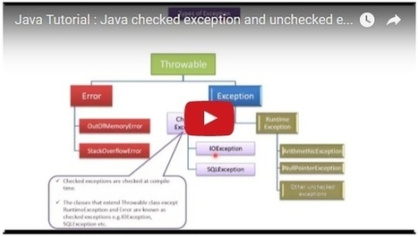 Java Tutorial : Java checked exception and unchecked exception(Version7) | JAVA | Scoop.it