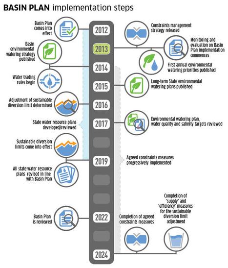 Basin Plan Implementation | Murray-Darling Basin Authority | Murray-Darling Basin Plan | Scoop.it