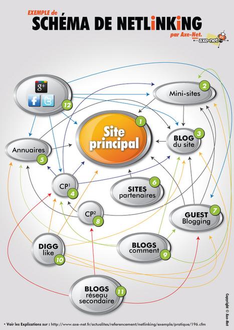 [Référencement] Les fondamentaux du netlinking | iBoo Veille Technologique | Scoop.it