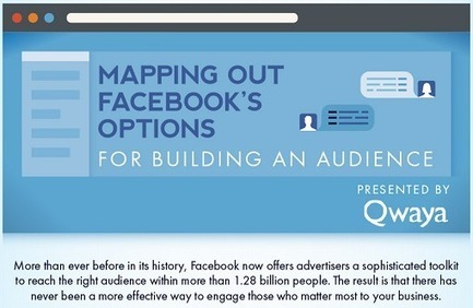 Perfect Headline, Targeting Facebook Audience, Fashion Hacks, Speedlink 28:2014 | Better know and better use Social Media today (facebook, twitter...) | Scoop.it