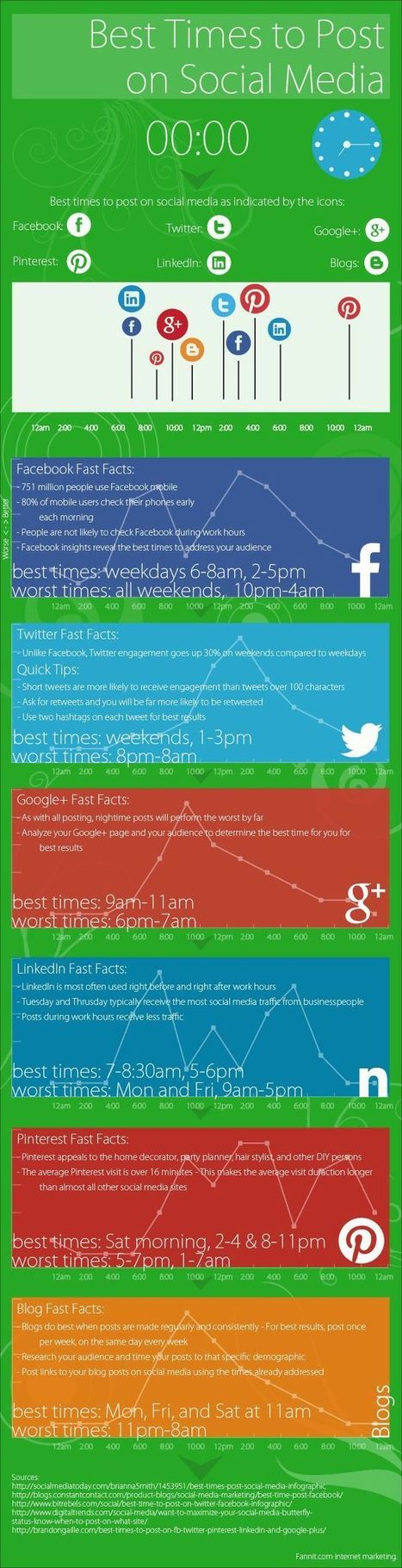 When to Post on Facebook, Twitter, Google+, LinkedIn, and Pinterest | Content marketing | Scoop.it