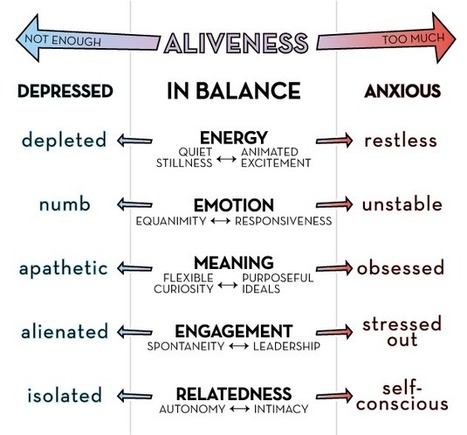 Depression, Anxiety, and the Mismanagement of Aliveness | Somatics and trauma | Scoop.it
