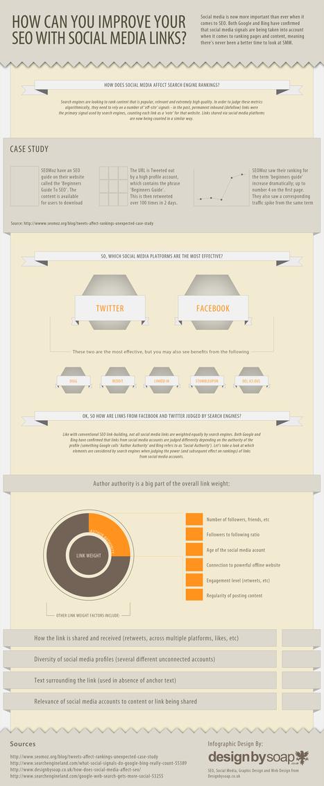 Infographie : SEO et réseaux sociaux - Le blog Abondance ... | nouveaux continents | Scoop.it