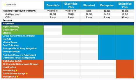 VMware vTax, vSPhere 5, licences Entreprise | silicon.fr | LdS Innovation | Scoop.it