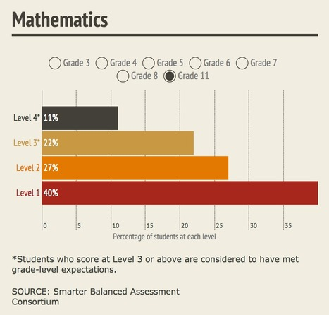 """Cutoff Scores Set for Common-Core Tests // EdWeek 