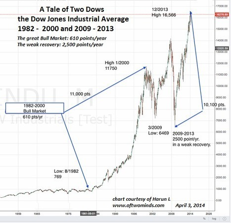 oftwominds-Charles Hugh Smith: The Fed's Hobson's Choice: End QE and Zero-Interest Rates or Destabilize the Dollar and the Treasury Market | Gold and What Moves it. | Scoop.it