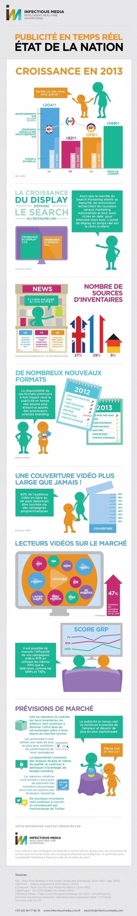 Infographie | RTB: La France, première en termes de croissance | Economie & Médias | Scoop.it