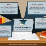 15 Free Learning Sites You Haven't Heard of Yet - Online College Search - Your Accredited Online Degree Directory | Learning in the digital age | Scoop.it