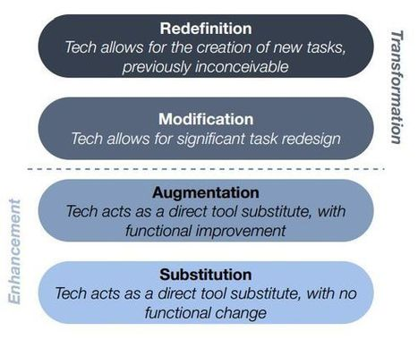 10 ways to reach SAMR's redefinition level   Enriching education through 21st Century technology   Scoop.it