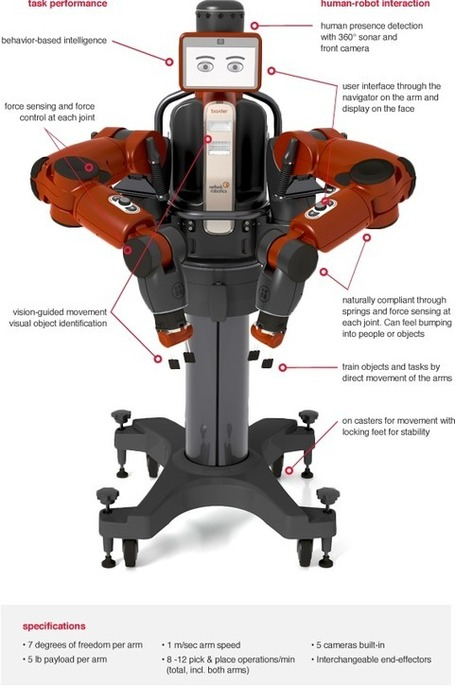 Rethink Robotics :: Meet Baxter | Robotics in Manufacturing Today | Scoop.it