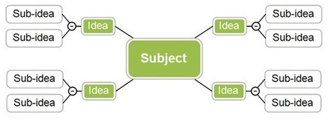 Les cartes heuristiques : présentation | Representando el conocimiento | Scoop.it