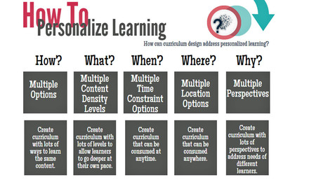 Step by Step: Designing Personalized Learning Experiences For Students | Visual*~*Revolution | Scoop.it