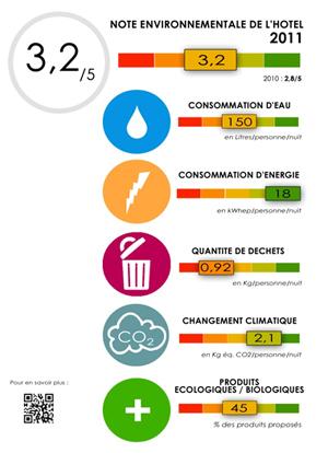 Lancement de l'expérimentation d'affichage de l'impact environnemental d'une nuit d'hôtel | Chambres d'hôtes et Hôtels indépendants | Scoop.it