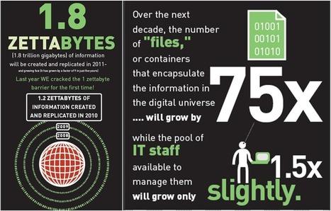 Big Data – quoi, qui, pour qui, pourquoi ? | Cyrilr's  Digital Innovation & Marketing Selection | Scoop.it