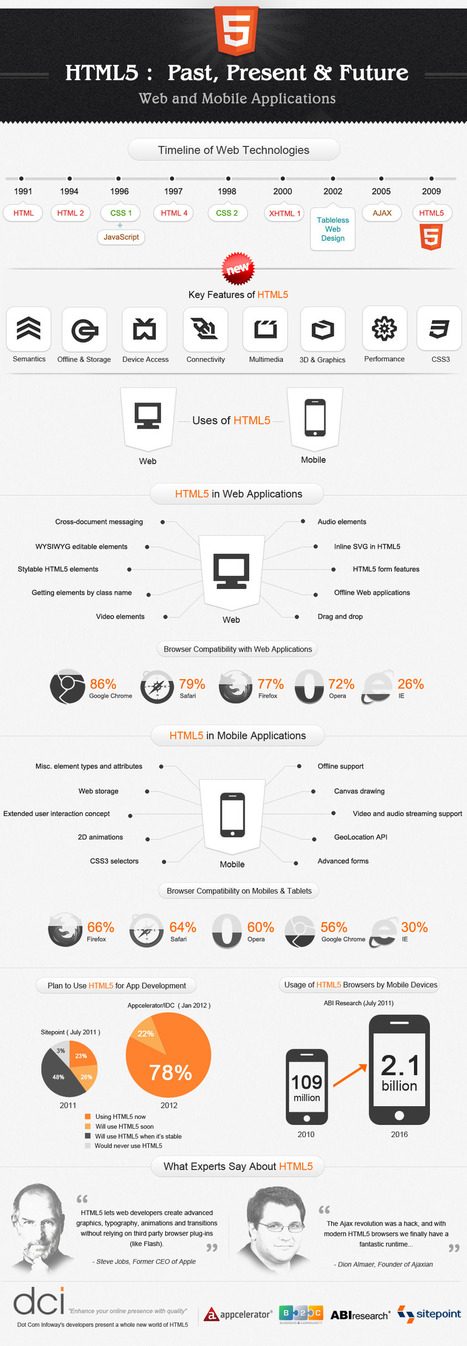 HTML5 Infographic, lots of information explained well and helpful for a layman | 4D Pipeline - trends & breaking news in Visualization, Virtual Reality, Augmented Reality, 3D, Mobile, and CAD. | Scoop.it