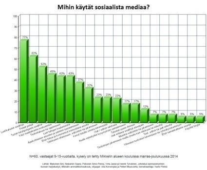 Kyselyn tuloksia: näin 9-15-vuotiaat käyttävät sosiaalista mediaa | Verkossa | Scoop.it