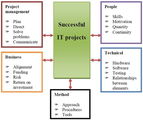 Conference Proceeding: Software Project Management in Virtual Teams | Virtual R&D teams | Scoop.it