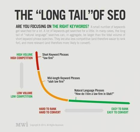 From Keywords To Long Tail Searches: Evolution Of SEO Marketing | EXEIdeas | Scoop.it