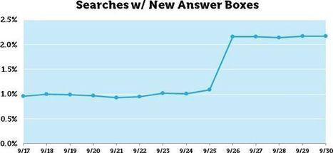 More Google Answer Boxes, with Bonus Experiment! - Moz | Nottingham Web Design | Scoop.it